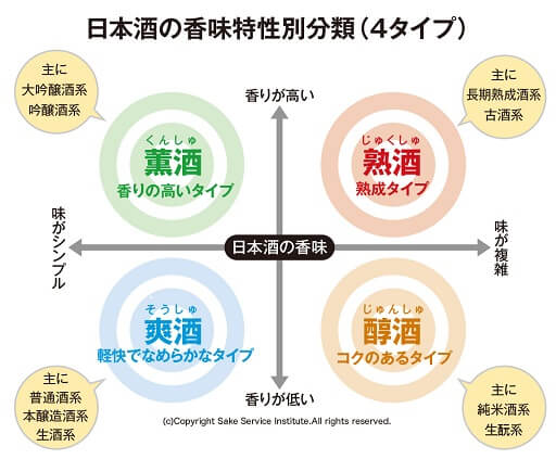日本酒の4タイプ表日本酒サービス研究会